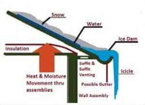 Ice damage diagram